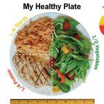 Healthy American Plate